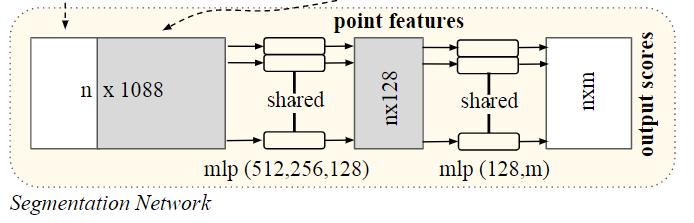 分割网络结构
